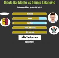 Nicola Dal Monte vs Dennis Salanovic h2h player stats
