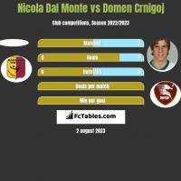 Nicola Dal Monte vs Domen Crnigoj h2h player stats