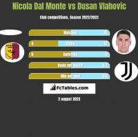 Nicola Dal Monte vs Dusan Vlahovic h2h player stats