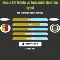 Nicola Dal Monte vs Emmanuel Quartsin Gyasi h2h player stats