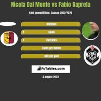 Nicola Dal Monte vs Fabio Daprela h2h player stats