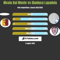 Nicola Dal Monte vs Gianluca Lapadula h2h player stats