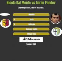 Nicola Dal Monte vs Goran Pandev h2h player stats