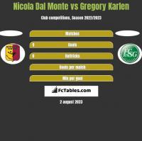 Nicola Dal Monte vs Gregory Karlen h2h player stats