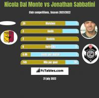 Nicola Dal Monte vs Jonathan Sabbatini h2h player stats