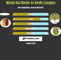 Nicola Dal Monte vs Kevin Lasagna h2h player stats