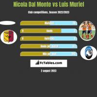Nicola Dal Monte vs Luis Muriel h2h player stats
