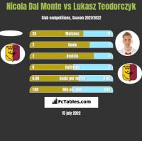 Nicola Dal Monte vs Lukasz Teodorczyk h2h player stats