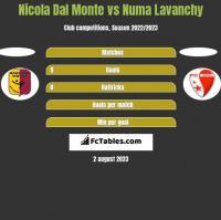 Nicola Dal Monte vs Numa Lavanchy h2h player stats