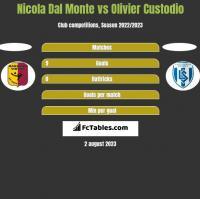 Nicola Dal Monte vs Olivier Custodio h2h player stats