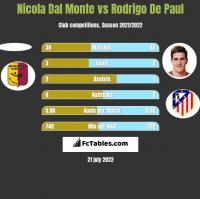Nicola Dal Monte vs Rodrigo De Paul h2h player stats