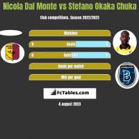Nicola Dal Monte vs Stefano Okaka Chuka h2h player stats