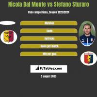 Nicola Dal Monte vs Stefano Sturaro h2h player stats