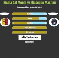 Nicola Dal Monte vs Giuseppe Mastinu h2h player stats