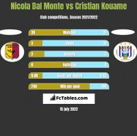 Nicola Dal Monte vs Cristian Kouame h2h player stats