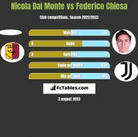 Nicola Dal Monte vs Federico Chiesa h2h player stats