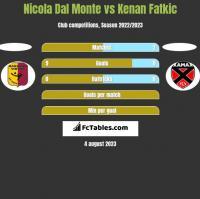 Nicola Dal Monte vs Kenan Fatkic h2h player stats