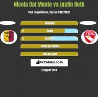 Nicola Dal Monte vs justin Roth h2h player stats