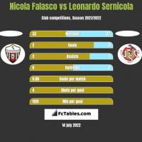 Nicola Falasco vs Leonardo Sernicola h2h player stats