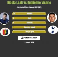Nicola Leali vs Guglielmo Vicario h2h player stats