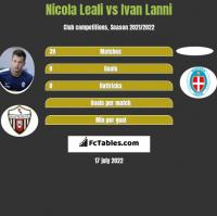 Nicola Leali vs Ivan Lanni h2h player stats