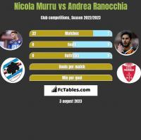 Nicola Murru vs Andrea Ranocchia h2h player stats