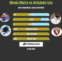 Nicola Murru vs Armando Izzo h2h player stats