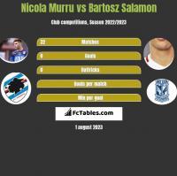 Nicola Murru vs Bartosz Salamon h2h player stats