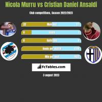 Nicola Murru vs Cristian Ansaldi h2h player stats