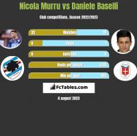Nicola Murru vs Daniele Baselli h2h player stats
