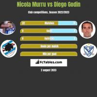 Nicola Murru vs Diego Godin h2h player stats