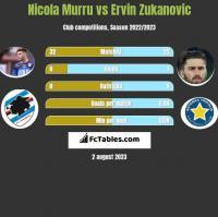 Nicola Murru vs Ervin Zukanovic h2h player stats