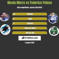Nicola Murru vs Federico Peluso h2h player stats