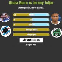 Nicola Murru vs Jeremy Toljan h2h player stats