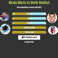 Nicola Murru vs Kevin Bonifazi h2h player stats