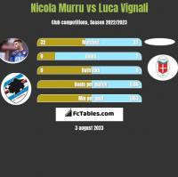 Nicola Murru vs Luca Vignali h2h player stats