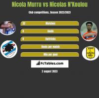 Nicola Murru vs Nicolas N'Koulou h2h player stats