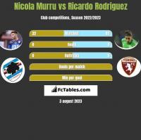 Nicola Murru vs Ricardo Rodriguez h2h player stats