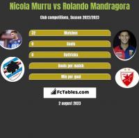 Nicola Murru vs Rolando Mandragora h2h player stats