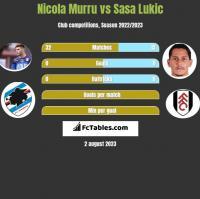 Nicola Murru vs Sasa Lukic h2h player stats
