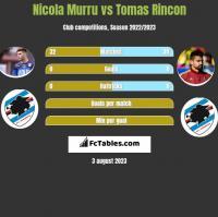Nicola Murru vs Tomas Rincon h2h player stats