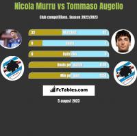 Nicola Murru vs Tommaso Augello h2h player stats