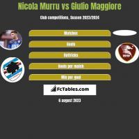 Nicola Murru vs Giulio Maggiore h2h player stats