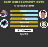 Nicola Murru vs Alessandro Bastoni h2h player stats