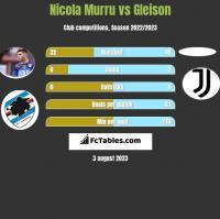 Nicola Murru vs Gleison h2h player stats