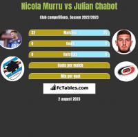 Nicola Murru vs Julian Chabot h2h player stats