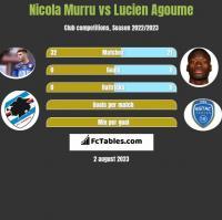 Nicola Murru vs Lucien Agoume h2h player stats
