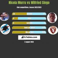 Nicola Murru vs Wilfried Singo h2h player stats