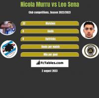 Nicola Murru vs Leo Sena h2h player stats
