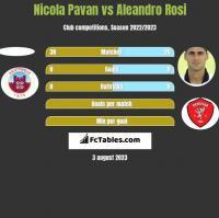 Nicola Pavan vs Aleandro Rosi h2h player stats